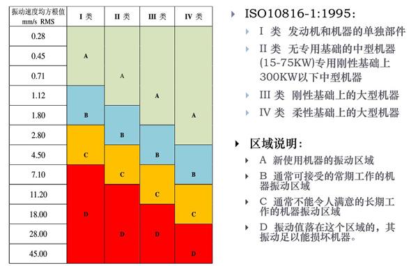 ISO10816-1:1995国际振动测试标准,一类、二类、三类、四类、五类