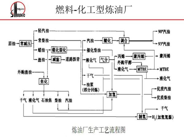 化工型炼油厂生产工艺流程图