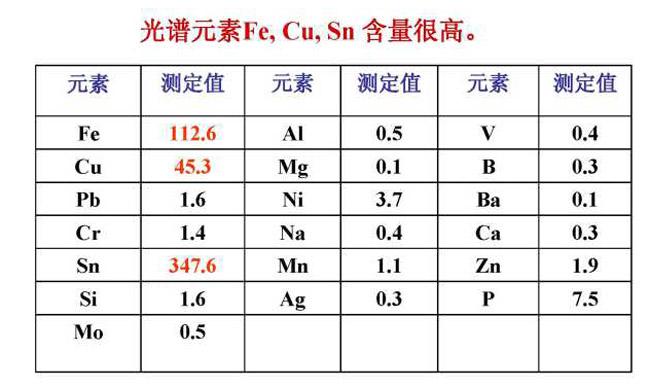 利用光谱仪测得的各元素含量情况