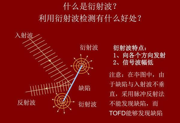 衍射波具有两个显著特点:1、向各个方向发射;2、信号波幅低,在很多情况下由于缺陷与入射波不垂直,采用脉冲反射法并不能发现缺陷,而TOFD技术能够发现缺陷