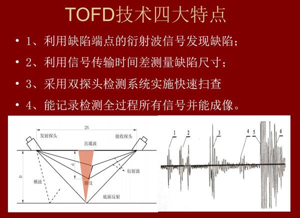 TOFD技术四大特点:1、利用衍射波信号发现缺陷;2、利用信号传输时差测量缺陷尺寸;3、采用双探头检测系统实时扫描;4、检测过程全程记录并能成像