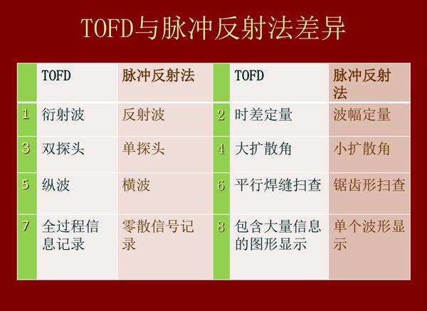 TOFD技术与脉冲反射法差异对比:1、TOFD是衍射波;脉冲反射法是反射波;2、TOFD采用双探头;脉冲法采用单探头;3、前者是纵波而后者是横波;4、TOFD技术是平行焊缝扫查;而脉冲反射法是锯齿形扫查等等。
